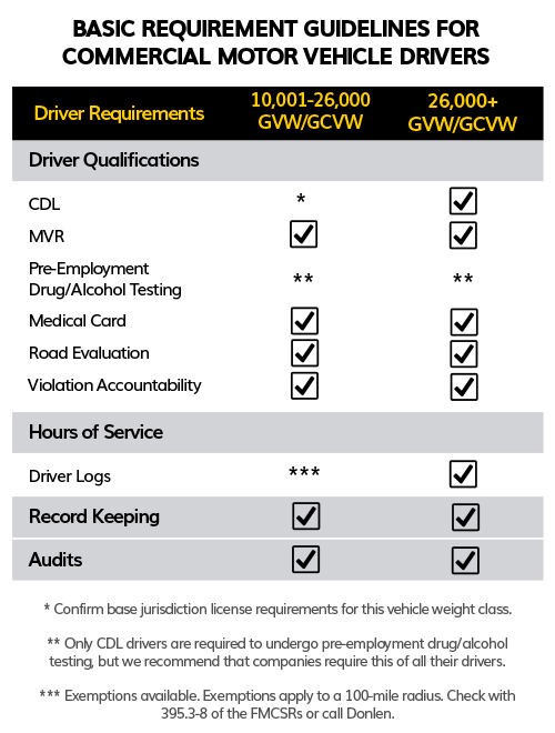 Commercial-Motor-Vehicle-Drivers (1)