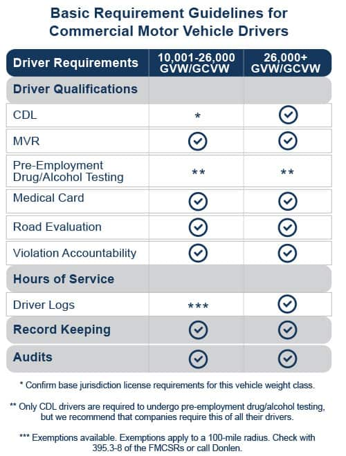 CMV regulations for commercial motor vehicle drivers