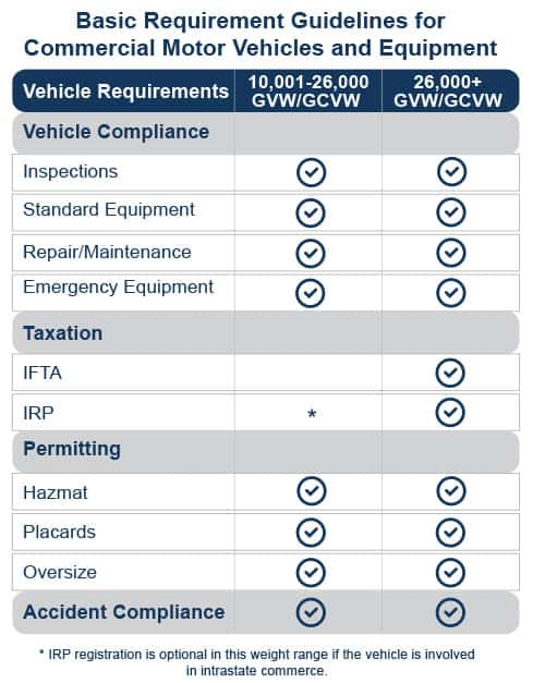 CMV regulations for commercial motor vehicles and equipment